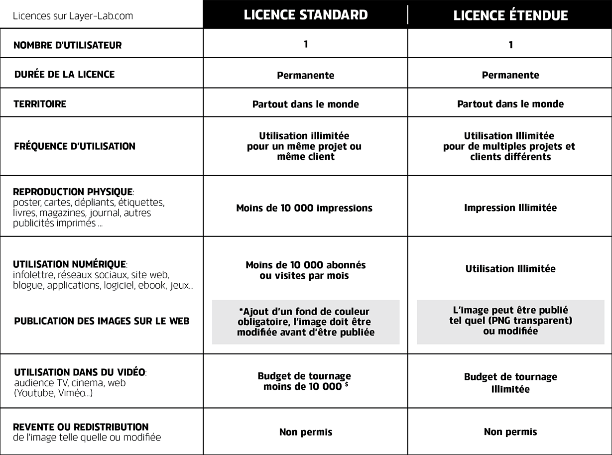 Licence compare Layer-lab